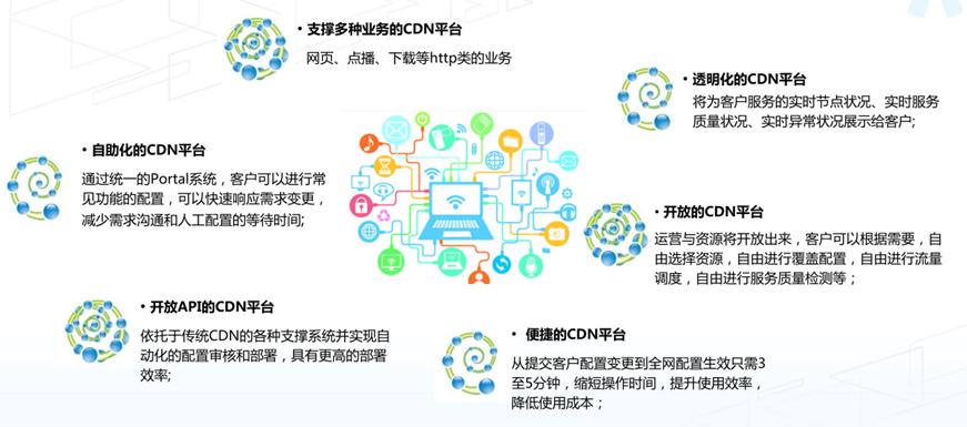中国联通研究院验证vcdn平台